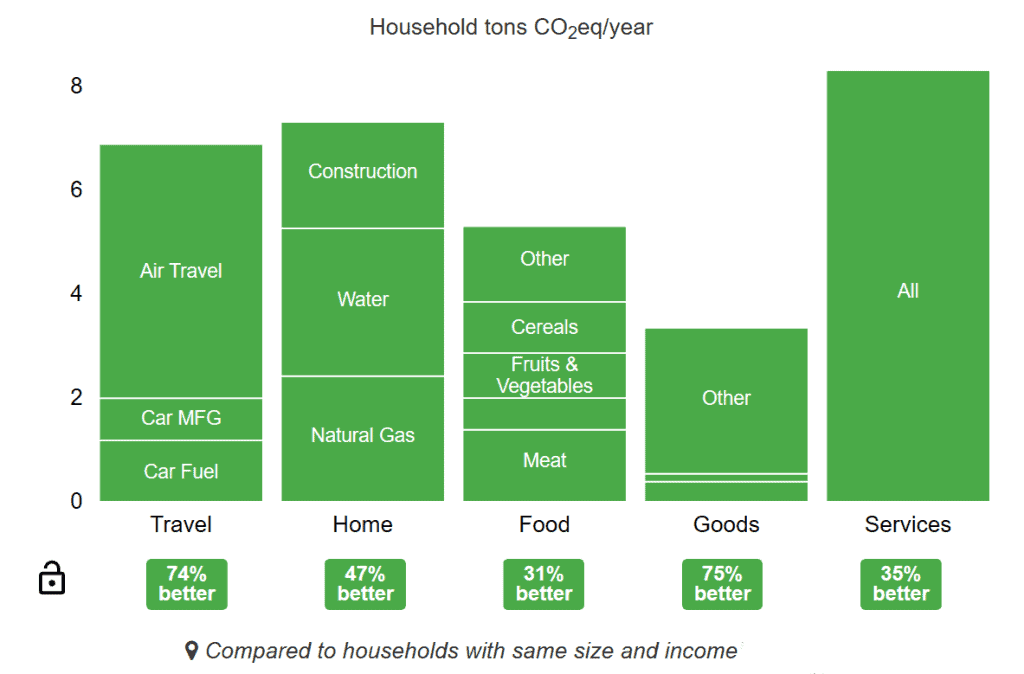 Our projected 2020 household carbon footprint after pandemic